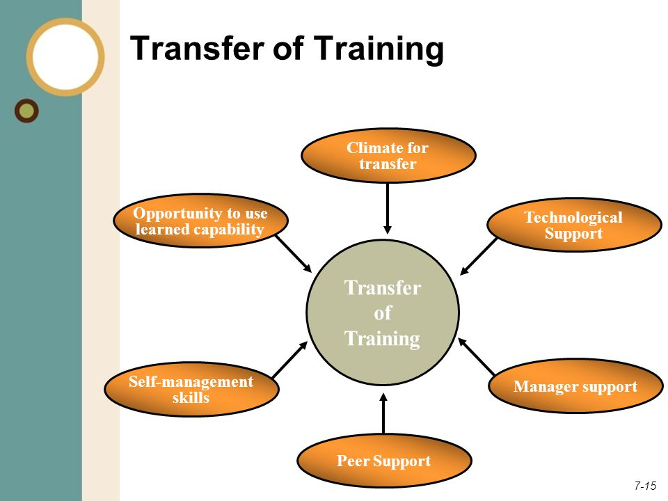 Transfer of Training Transfer of Training Climate for transfer