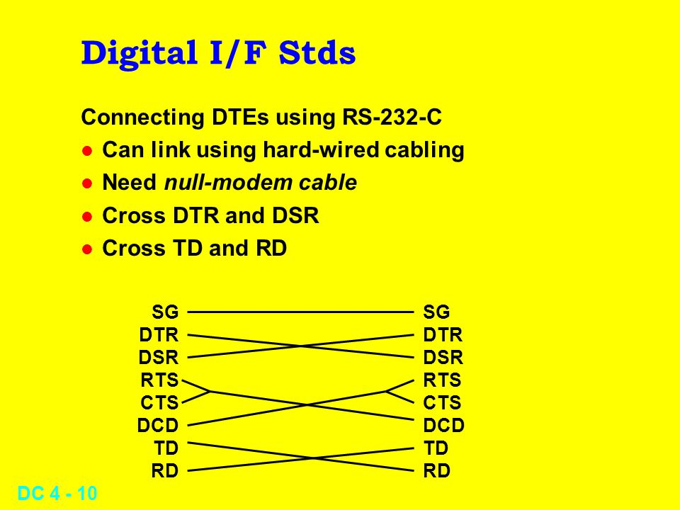 Digital I/F Stds Connecting DTEs using RS-232-C