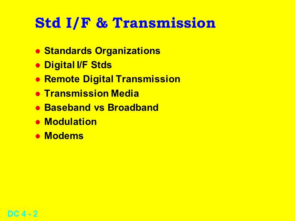 Std I/F & Transmission Standards Organizations Digital I/F Stds