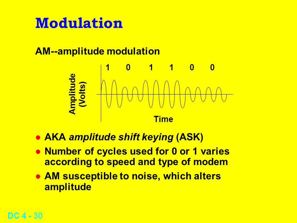 Modulation AM--amplitude modulation AKA amplitude shift keying (ASK)
