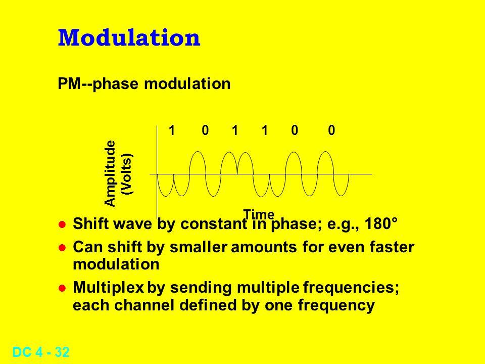 Modulation PM--phase modulation