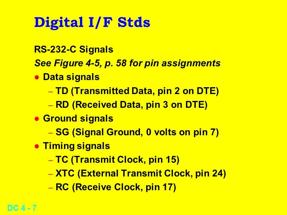 Digital I/F Stds RS-232-C Signals
