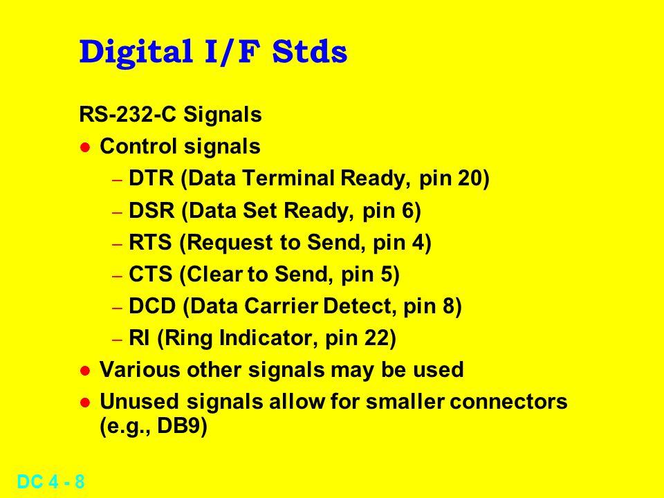 Digital I/F Stds RS-232-C Signals Control signals
