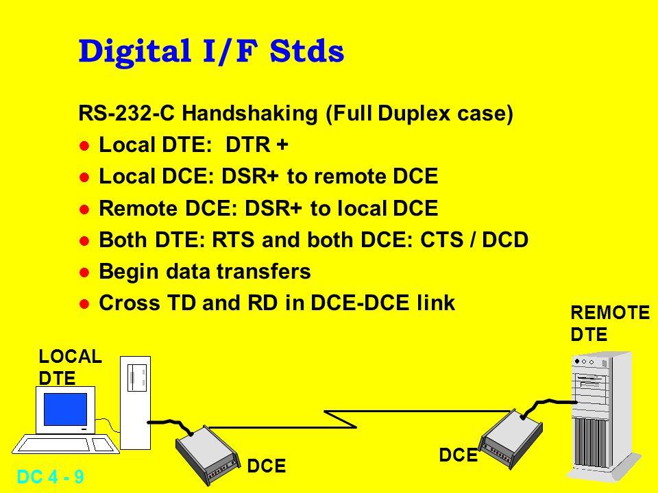 Digital I/F Stds RS-232-C Handshaking (Full Duplex case)