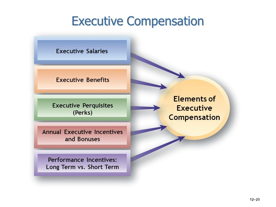 who are the key players in setting executive compensation Learn who's involved in a developing an executive compensation program from  proxy advisors, boards of  key players key players zoom indownload.