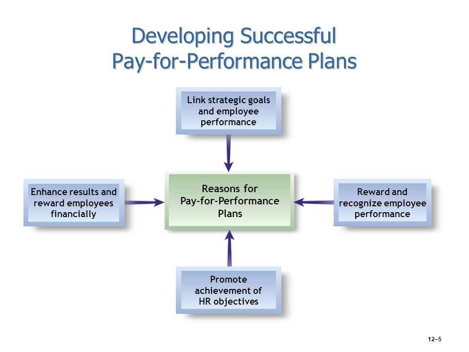 3 1 pay for performance and compensation Details about pay for performance better on their jobs because of pay 3 pay-for-performance pay•executive pay is financial compensation received.