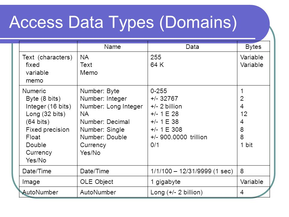 Access Data Types (Domains)