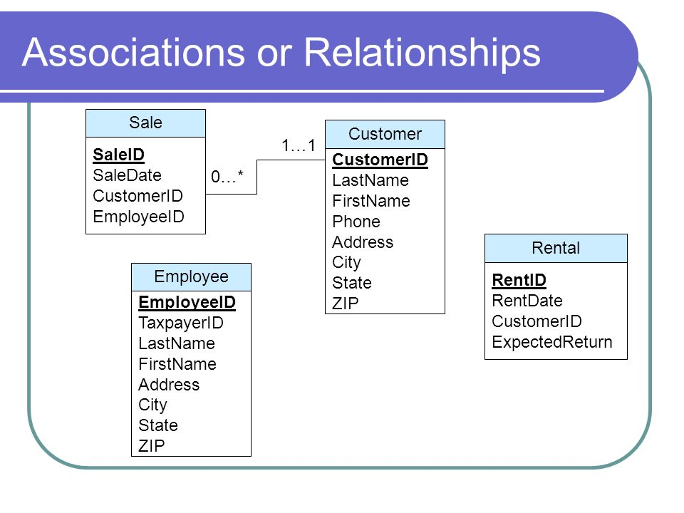 Associations or Relationships