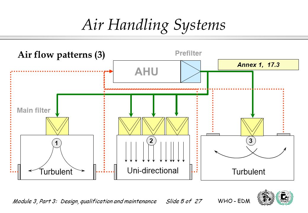 Part 3 design qualification ppt video online download for Air circulation in a room