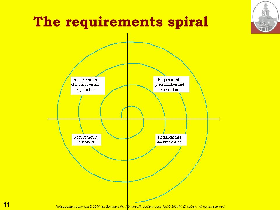 The requirements spiral