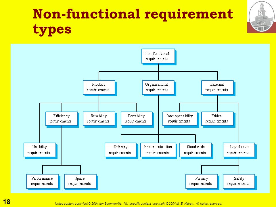 Non-functional requirement types