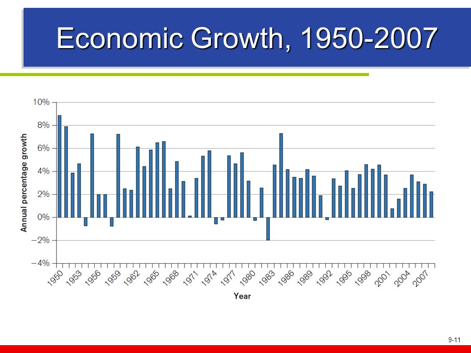 Economic Growth, 1950-2007