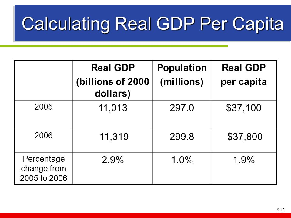 Calculating Real GDP Per Capita