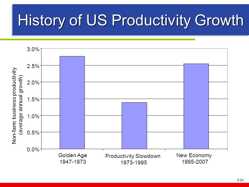 History of US Productivity Growth