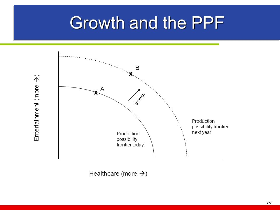 Growth and the PPF x x B A Entertainment (more ) Healthcare (more )