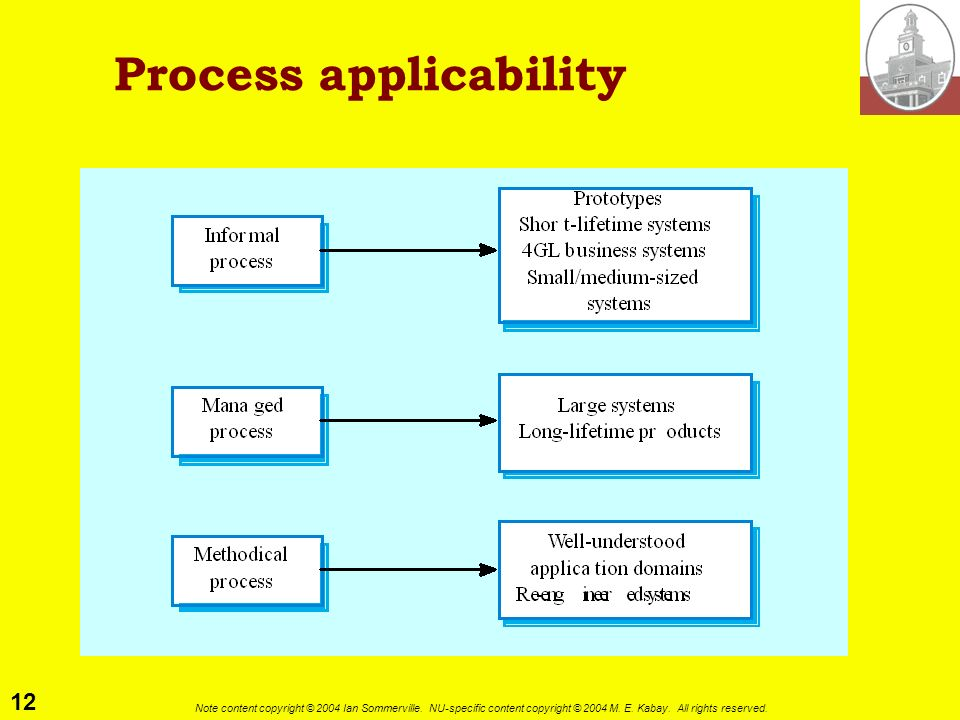 Process applicability