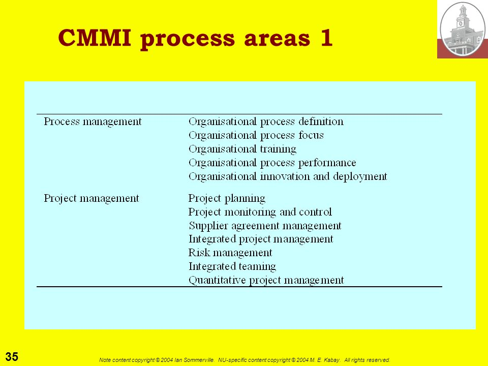 CMMI process areas 1