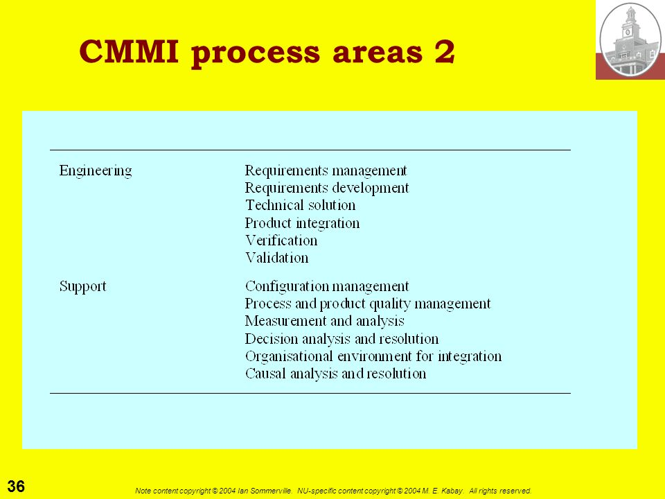 CMMI process areas 2