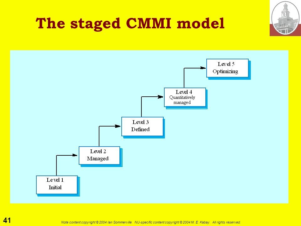 The staged CMMI model