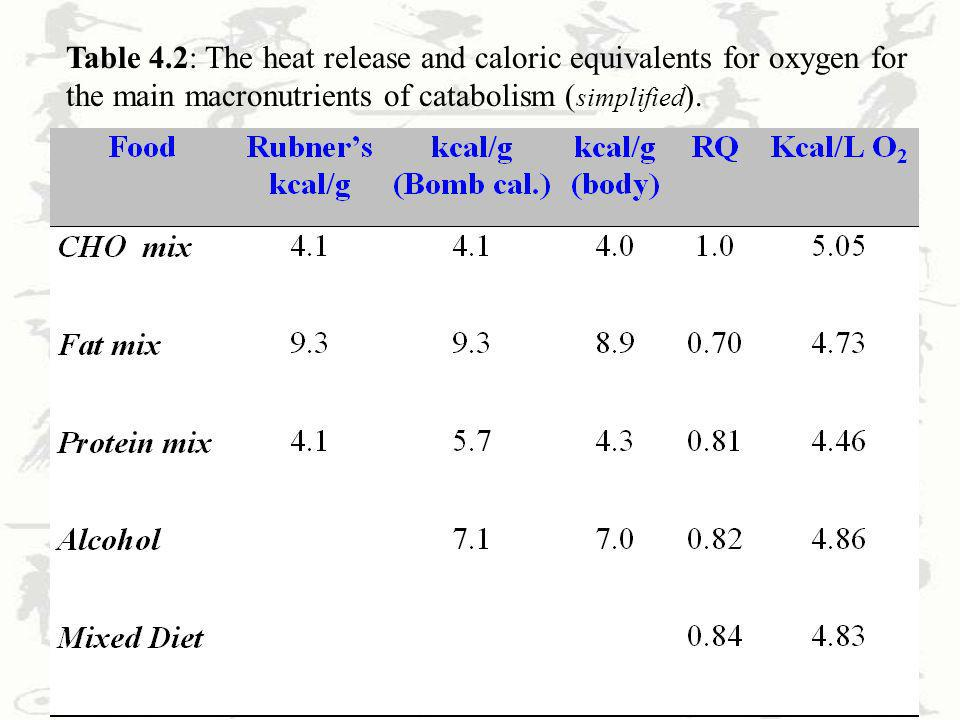 Table 4.2: The heat release and caloric equivalents for oxygen for the main macronutrients of catabolism (simplified).
