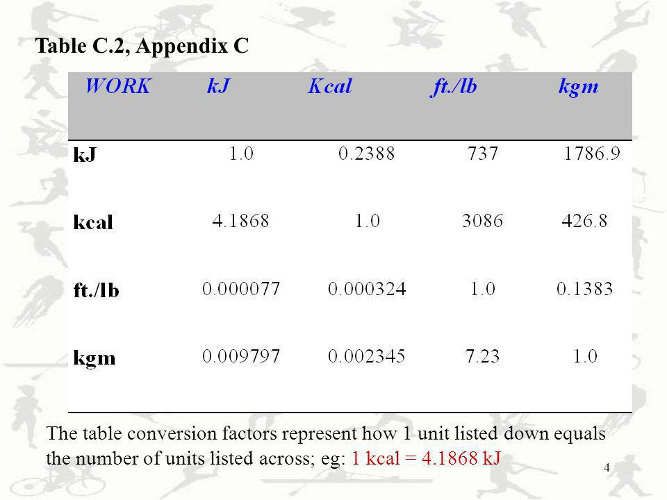 Table C.2, Appendix C The table conversion factors represent how 1 unit listed down equals the number of units listed across; eg: 1 kcal = kJ.