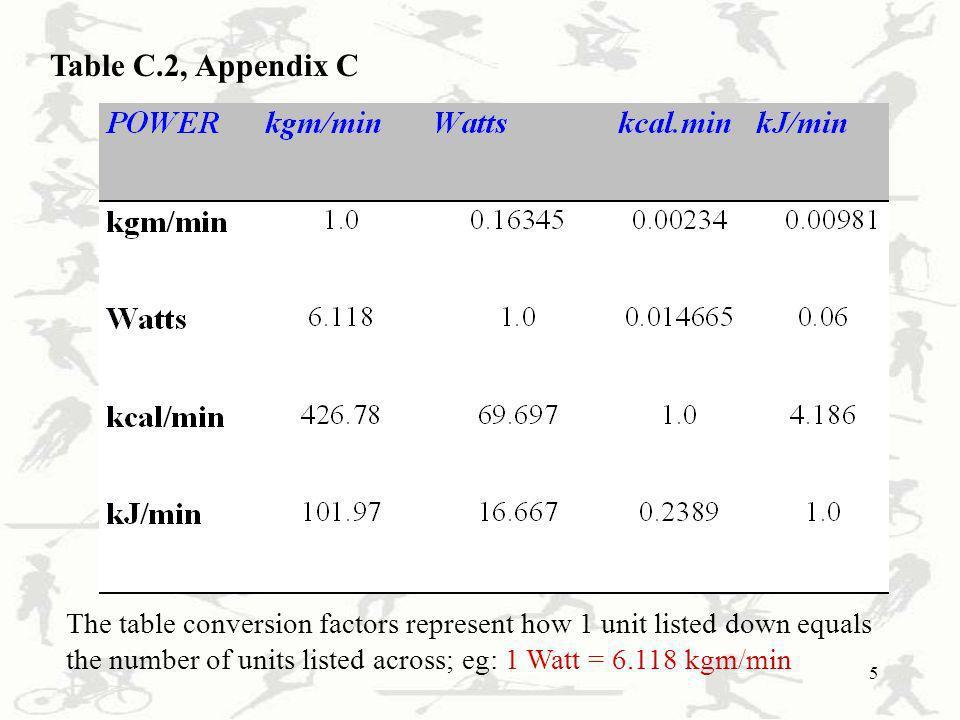Table C.2, Appendix C