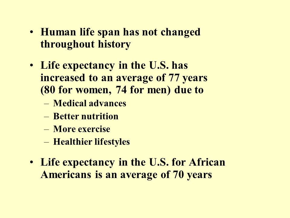 Human life span has not changed throughout history