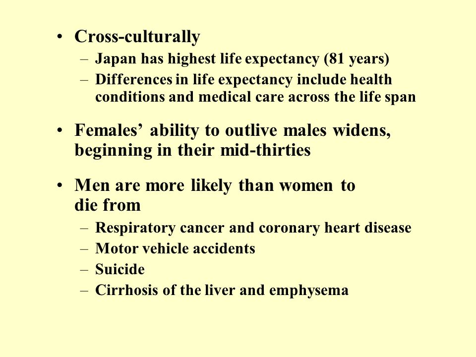 Men are more likely than women to die from