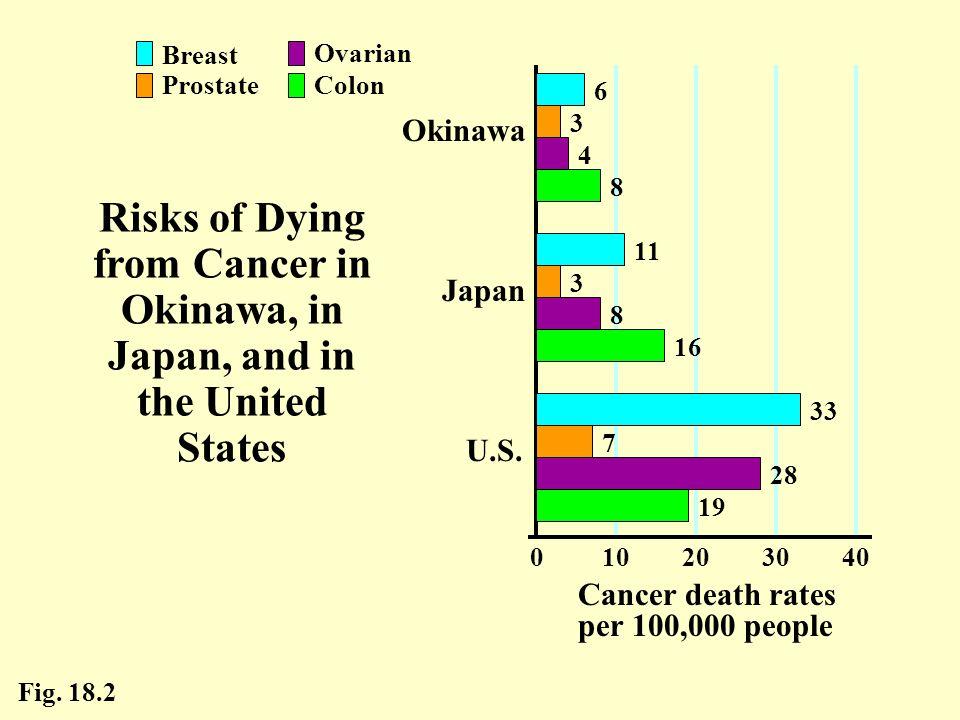 2030. 40. 10. Cancer death rates per 100,000 people. U.S. Okinawa. Japan. Colon. Breast. Prostate. Ovarian.