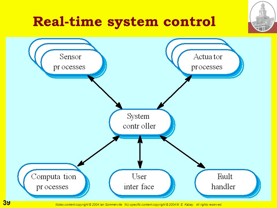 Real-time system control
