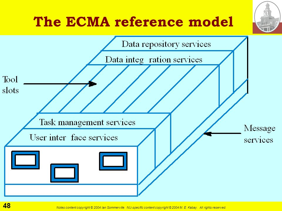 The ECMA reference model