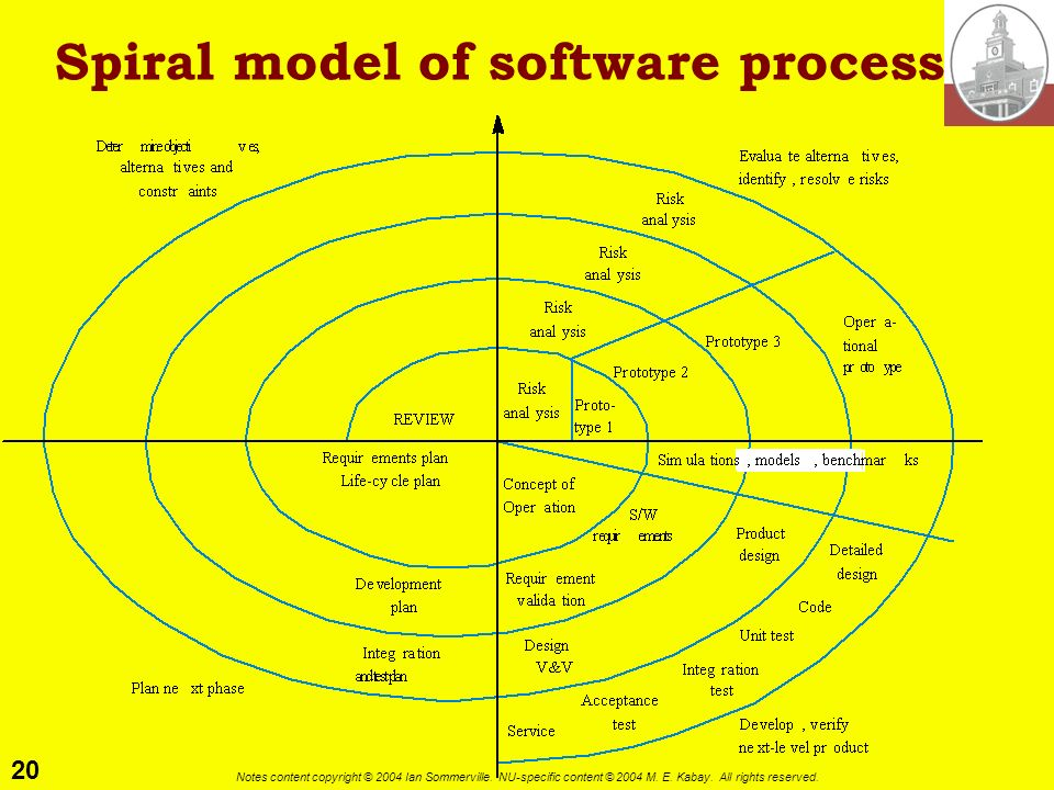 Spiral model of software process
