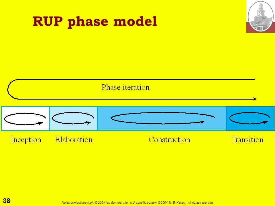 RUP phase model