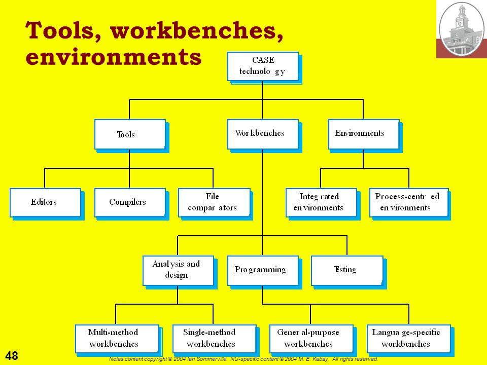 Tools, workbenches, environments