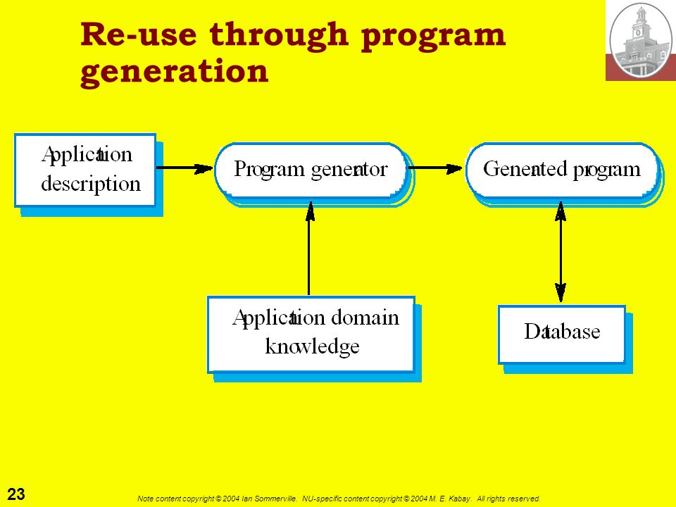 Re-use through program generation