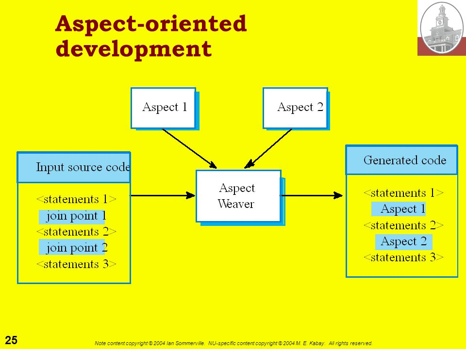 Aspect-oriented development