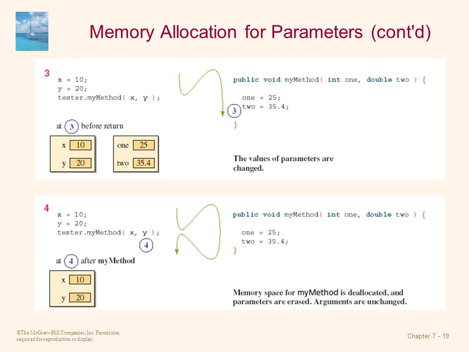 Memory Allocation for Parameters (cont d)