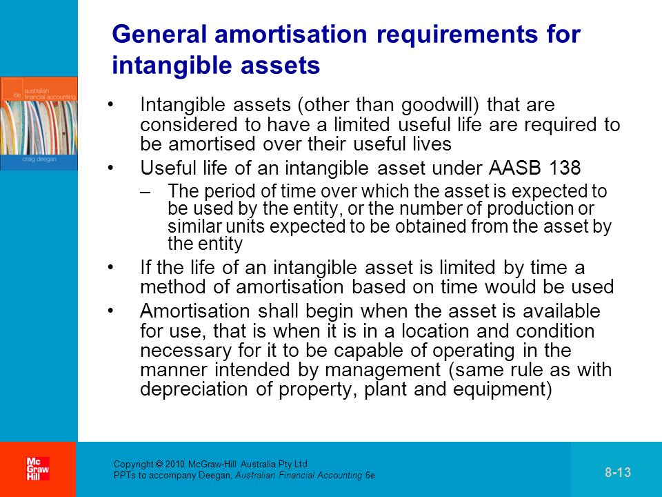 General amortisation requirements for intangible assets