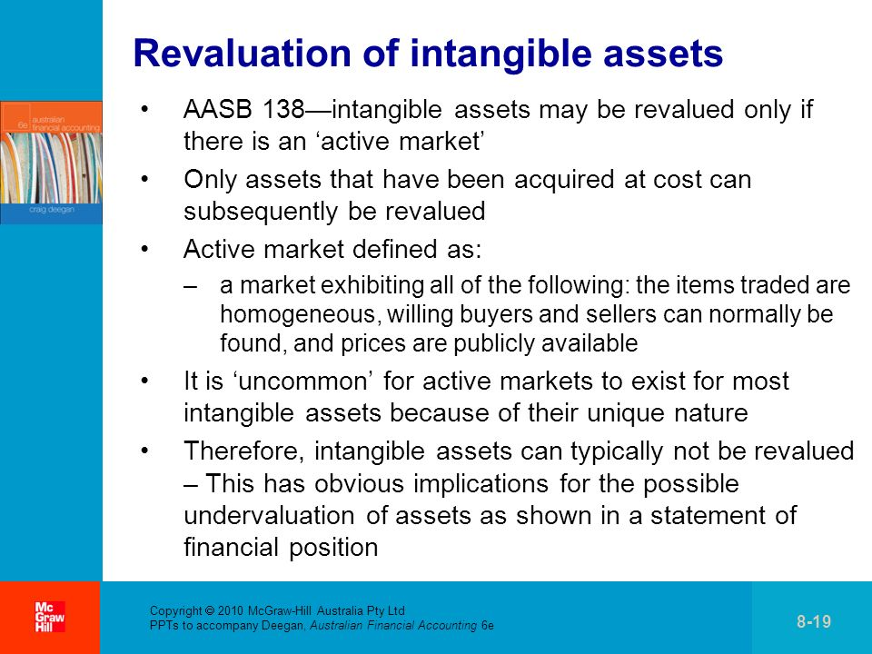 Revaluation of intangible assets