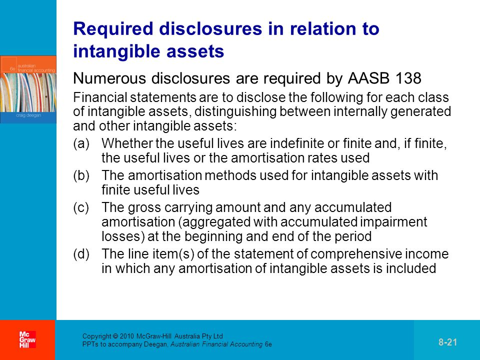 Required disclosures in relation to intangible assets