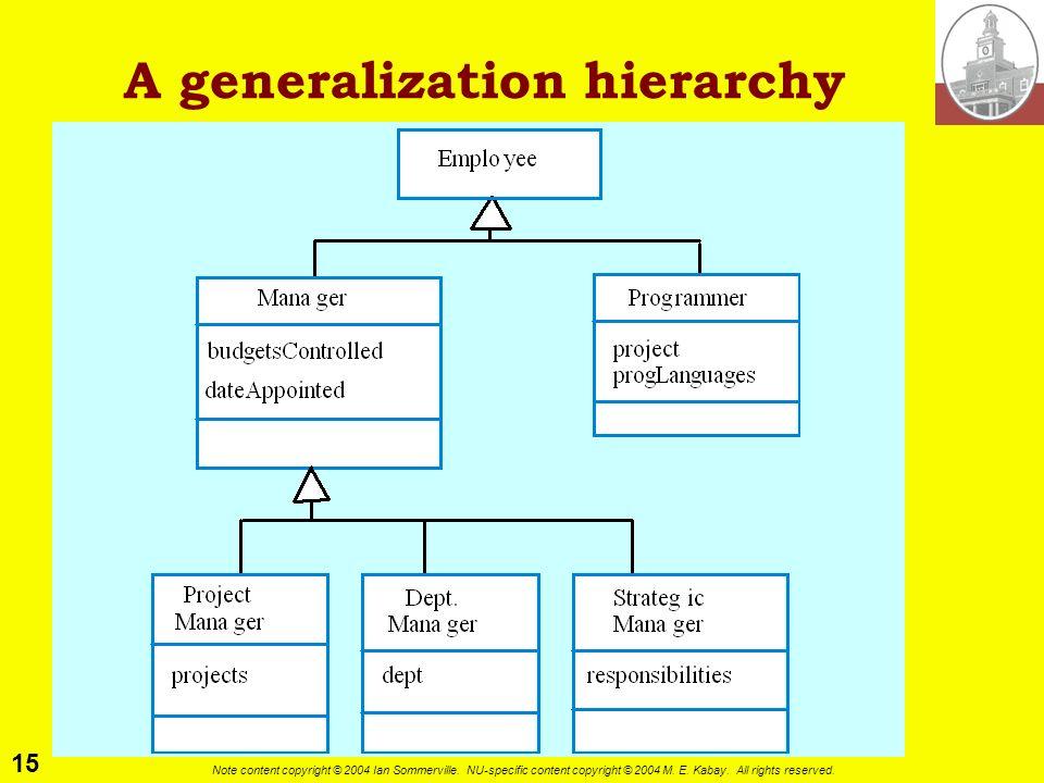 A generalization hierarchy
