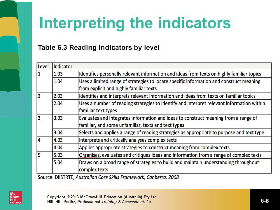 Interpreting the indicators