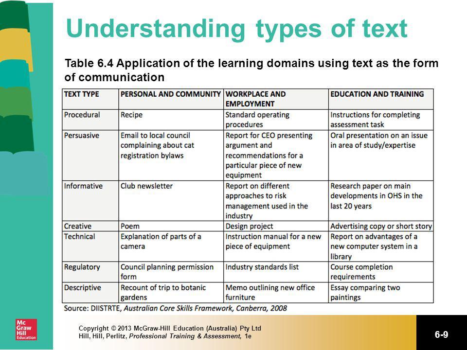 Understanding types of text