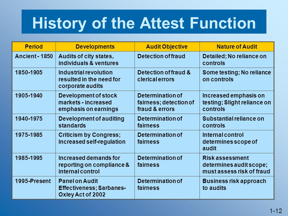 History of the Attest Function