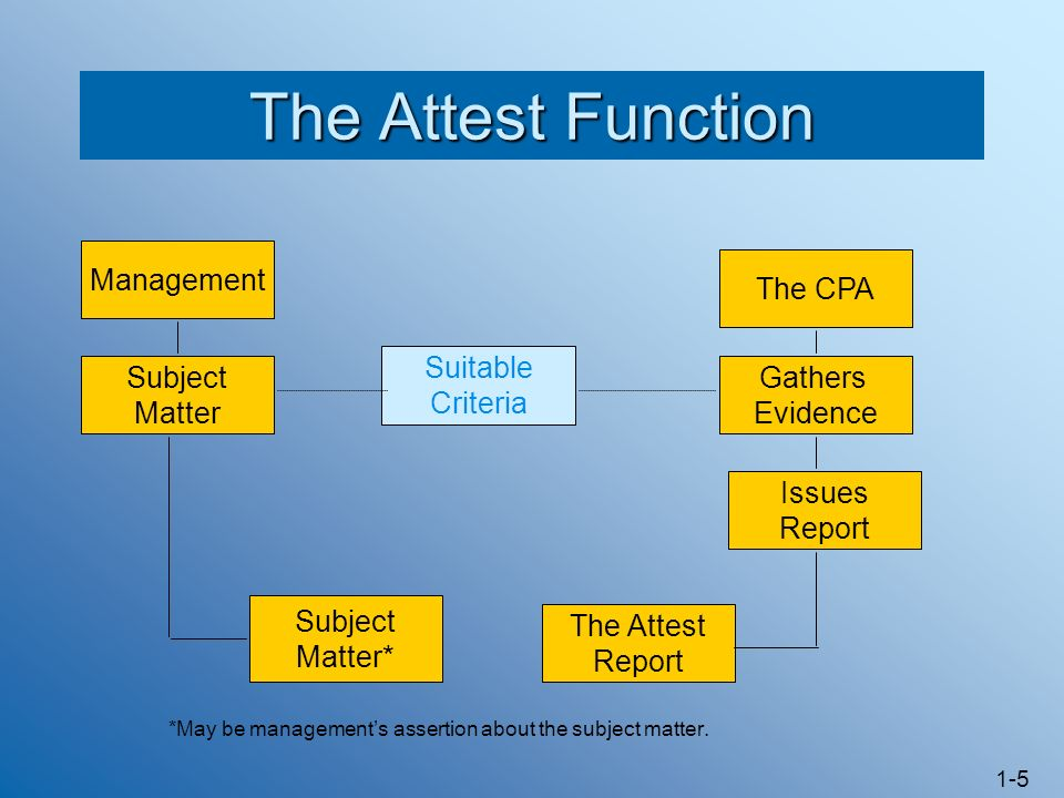 The Attest Function Management The CPA Suitable Criteria Subject