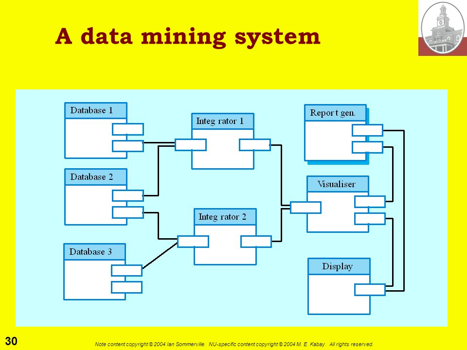 A data mining system