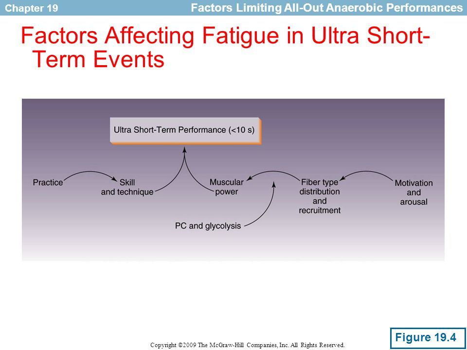 Factors Affecting Fatigue in Ultra Short-Term Events
