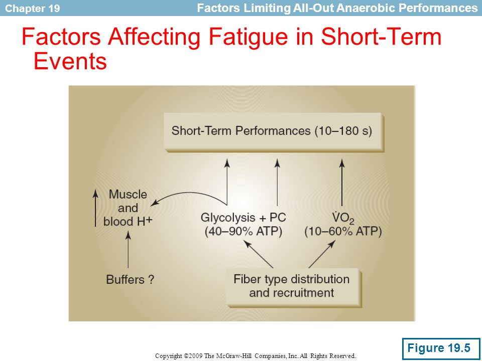 Factors Affecting Fatigue in Short-Term Events