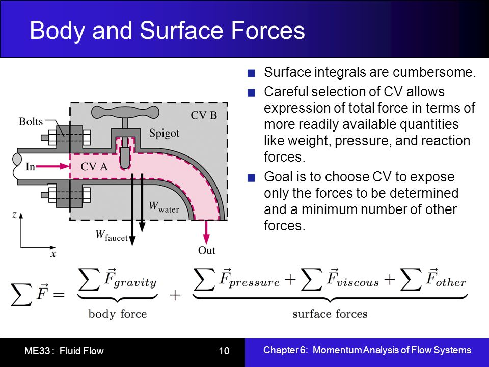 Body and Surface Forces