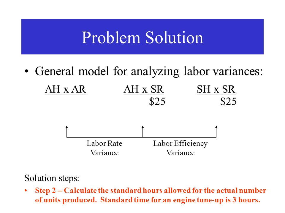 Labor Efficiency Variance